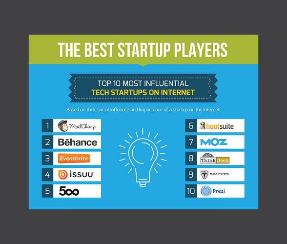<p>Familiar names like MailChimp, Eventbrite and Issuu top the list of biggest players on the tech scene.</p>