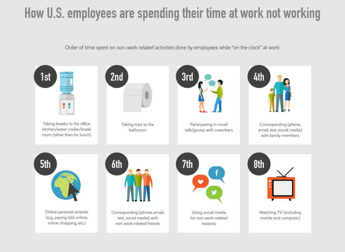 <p>The research team posit that if we take a closer look at exactly how employees are spending their time not working at work, it can reveal distractions' role in workplace efficiency and work-life balance.</p>