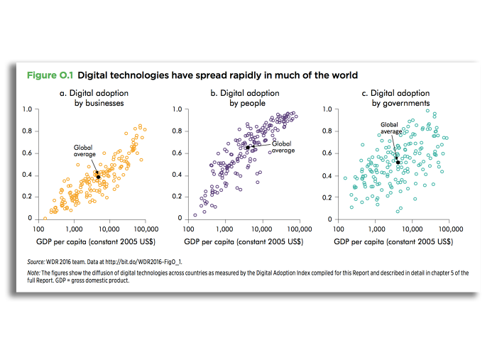 <p>Digital technology is spreading to even the poorest parts of the world.</p>