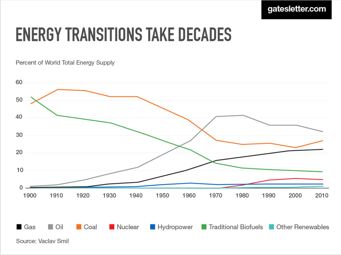 <p>Gates notes it took four decades for oil to go from 5% of the world's energy supply to 25%.</p>
