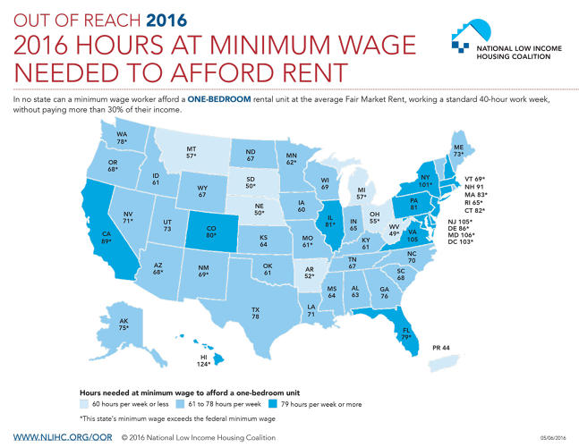 <p>In many parts of the country, it's now impossible to rent somewhere decent if you're working full-time on minimum wages.</p>
