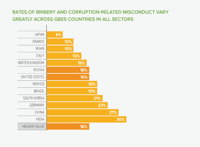 <p>A new report examines business ethics violations in countries around the world. This shows the rates of bribery and corruption.</p>