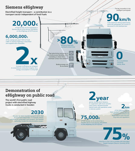 <p>A single 60-ton truck running on electricity is supposed to save $83,000 for every 124,000 miles driven.</p>