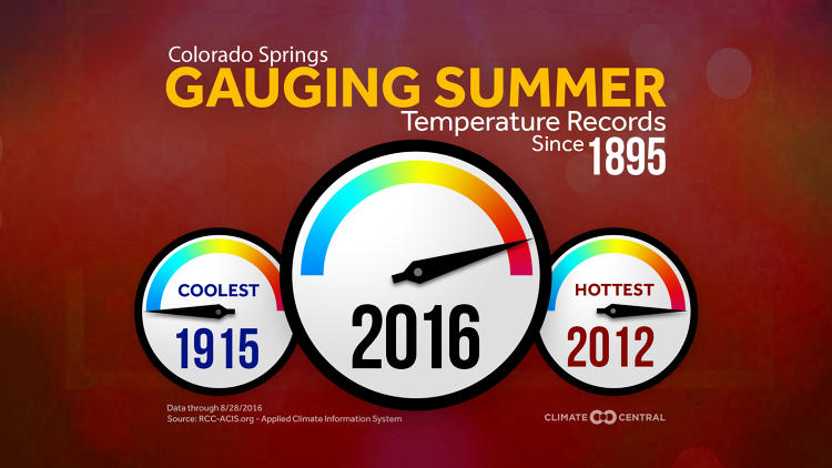 <p>Places like Colorado Springs (where 2012 was previously the hottest) set new highs.</p>