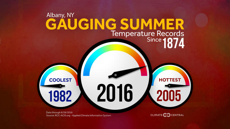<p>Alaska, New Jersey, North Carolina, Ohio, Pennsylvania and South Carolina had their second-hottest summers ever too.</p>
