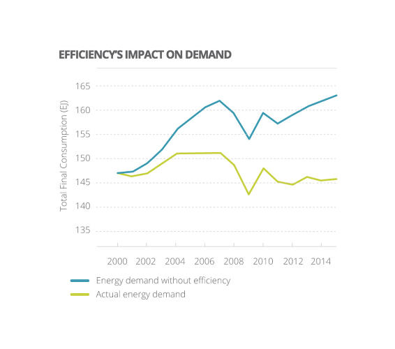 <p>Efficiency needs to make up one-third of all carbon reduction.</p>