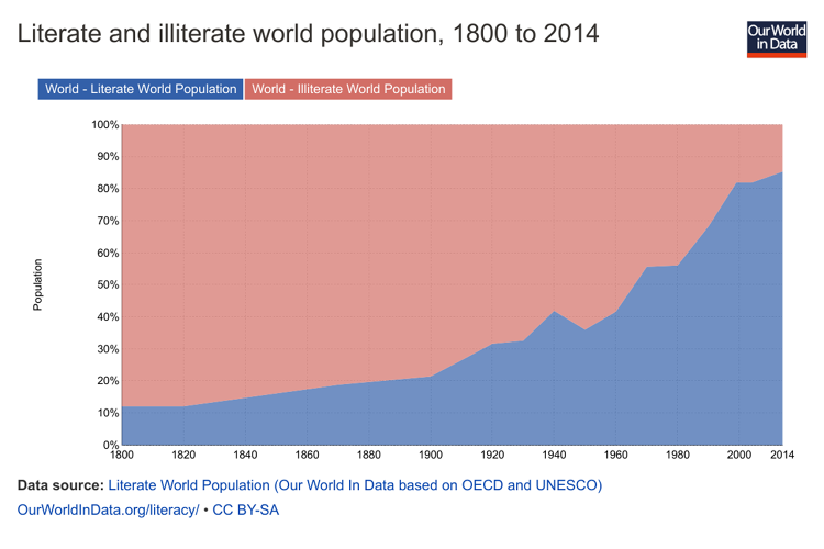 <p>In 1800, just 120 million people could read. Now that number is 6.2 billion.</p>