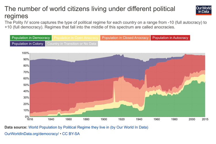 <p>In the 1800s, almost everyone lived in an autocracy or under colonial rule. Now more than half of the population lives in a democracy.</p>