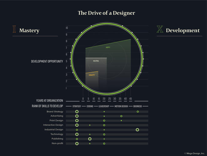<p>The survey, which was carried out by the AIGA with help from Google, is a look at the shifting design industry.</p>