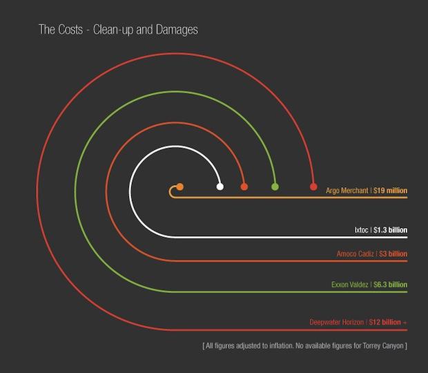 Oil spills infographic