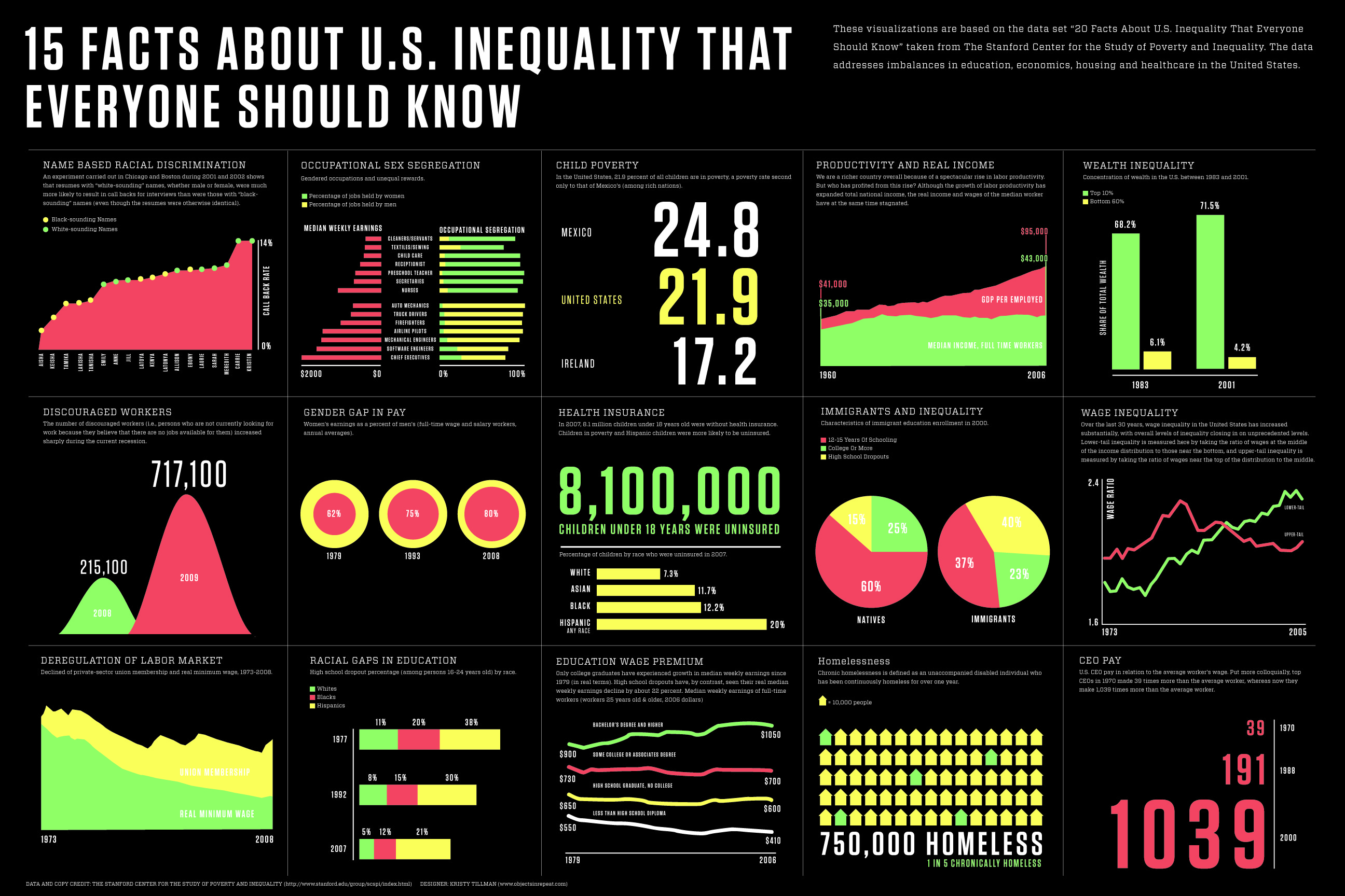 economic inequality and african american kids On views of race and inequality, blacks and whites are worlds apart  the economic realities of black and white households  african americans.