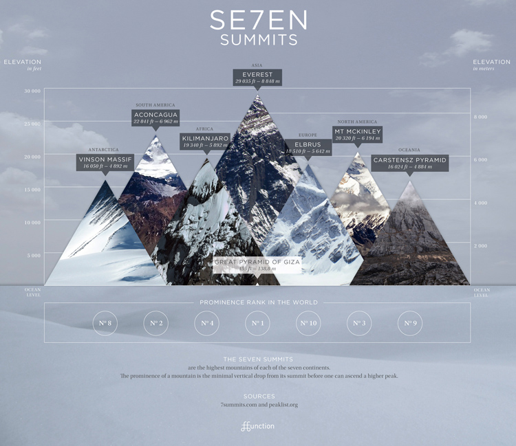 7-summits-Infographic