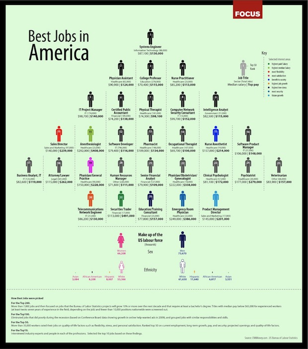 infographic of the day the best jobs in america