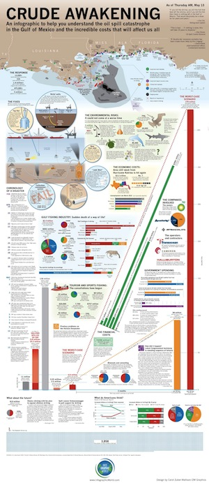 Gulf oil spill infographic