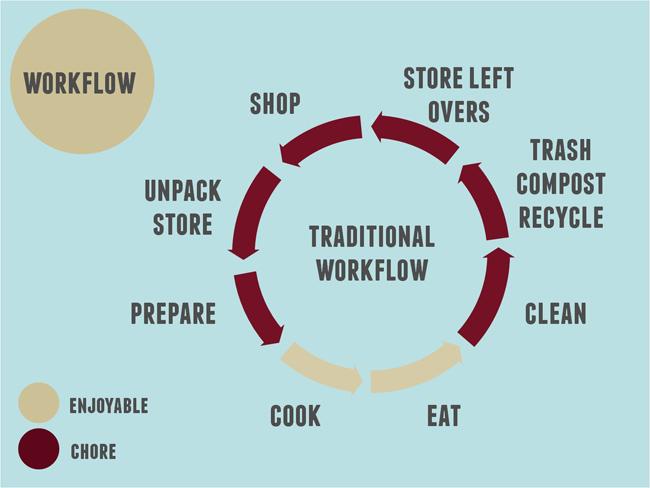 Kitchen Workflow