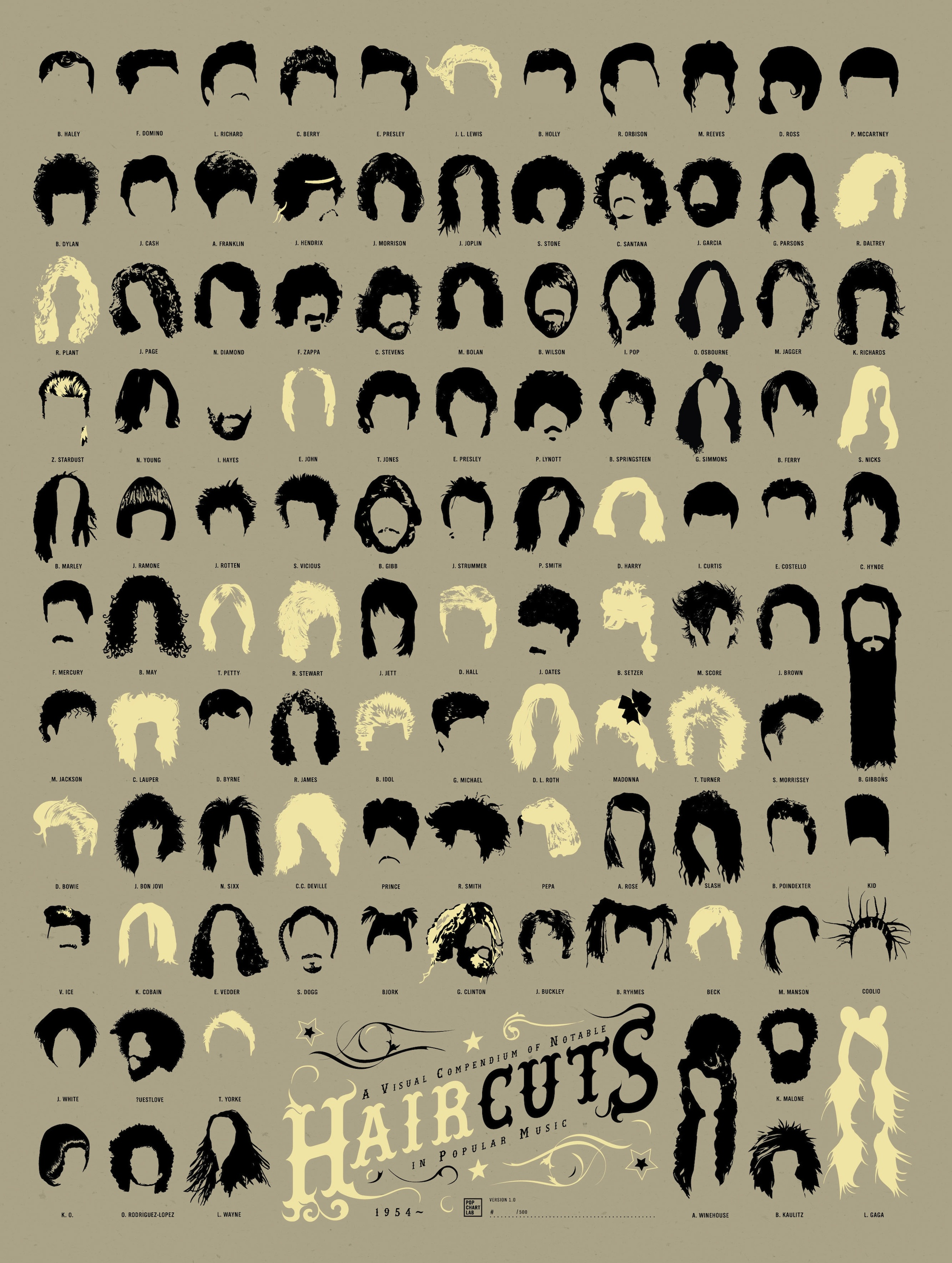 infographic of the day: 108 of the best haircuts in music history