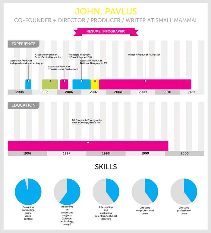 Infographic Of The Day Vizualizeme Instantly Turns Your Resume Into