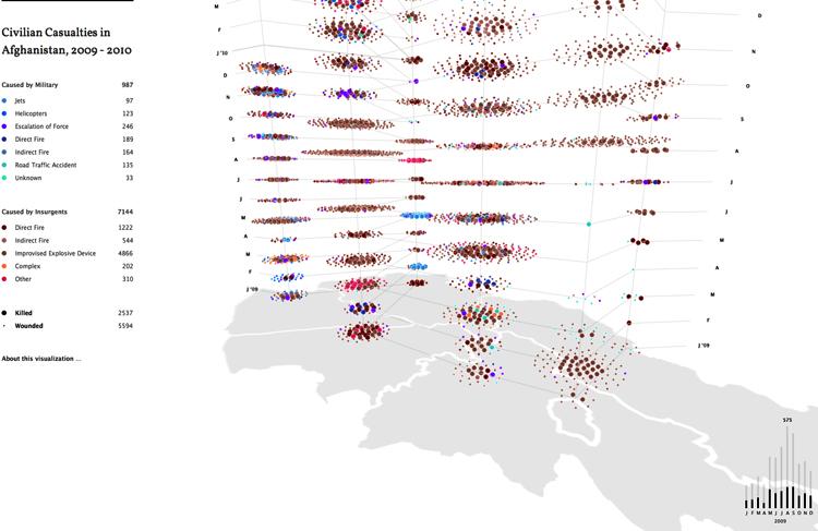 Plume-Graph