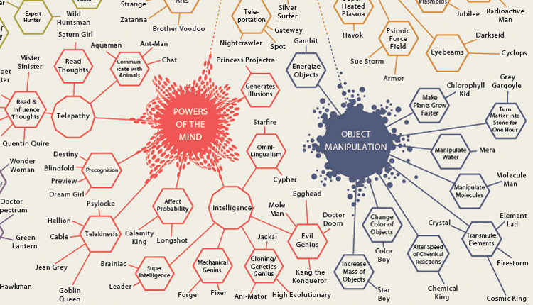 Infographic Of The Day: An Omnibus Of Comic Book Superpowers
