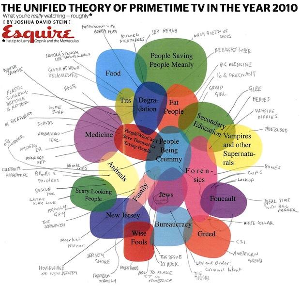 Infographic The Definitive Venn Diagram Of Primetime Tv In 2010