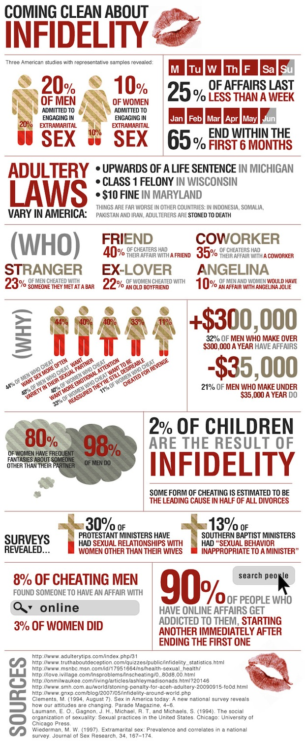 infidelity infographic