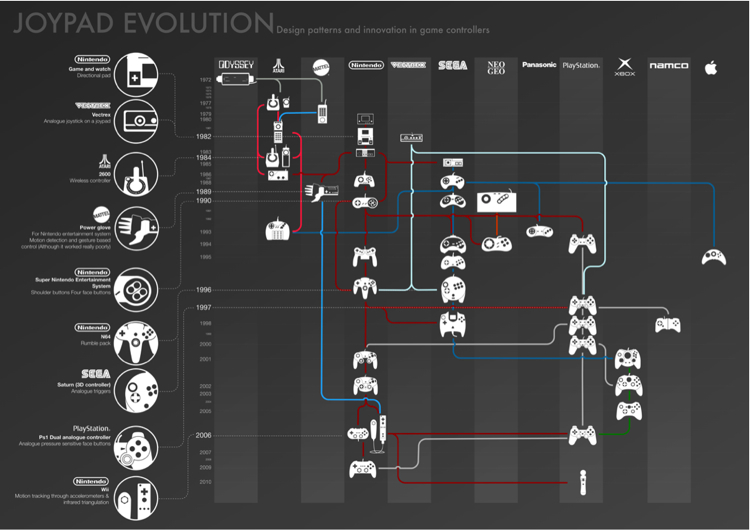 Infographic of the Day: The Evolution of Video Game Controllers