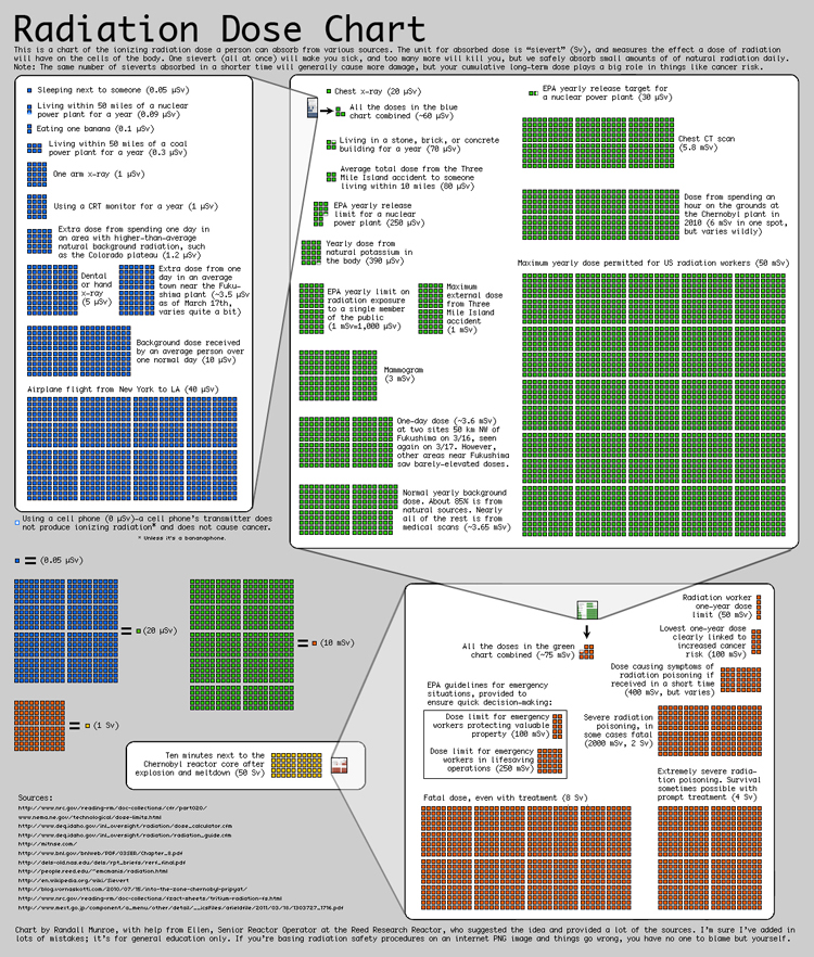 Radiation-Infographic
