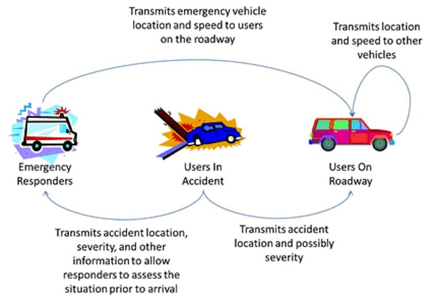 a lack of__________is a major factor in traffic crashes