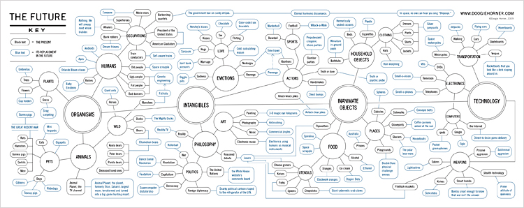 Infographic Of The Day This Flowcharts More Clever Than A Dozen Futu