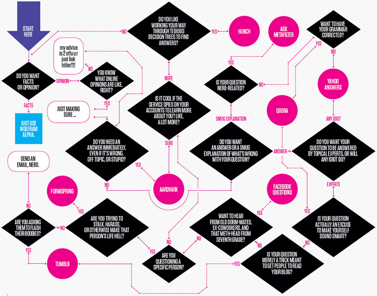 Infographic of the Day: Should You Use Yahoo Answers, Metafilter, or A